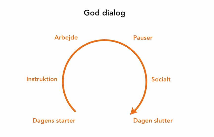 God kommunikation i fængslet